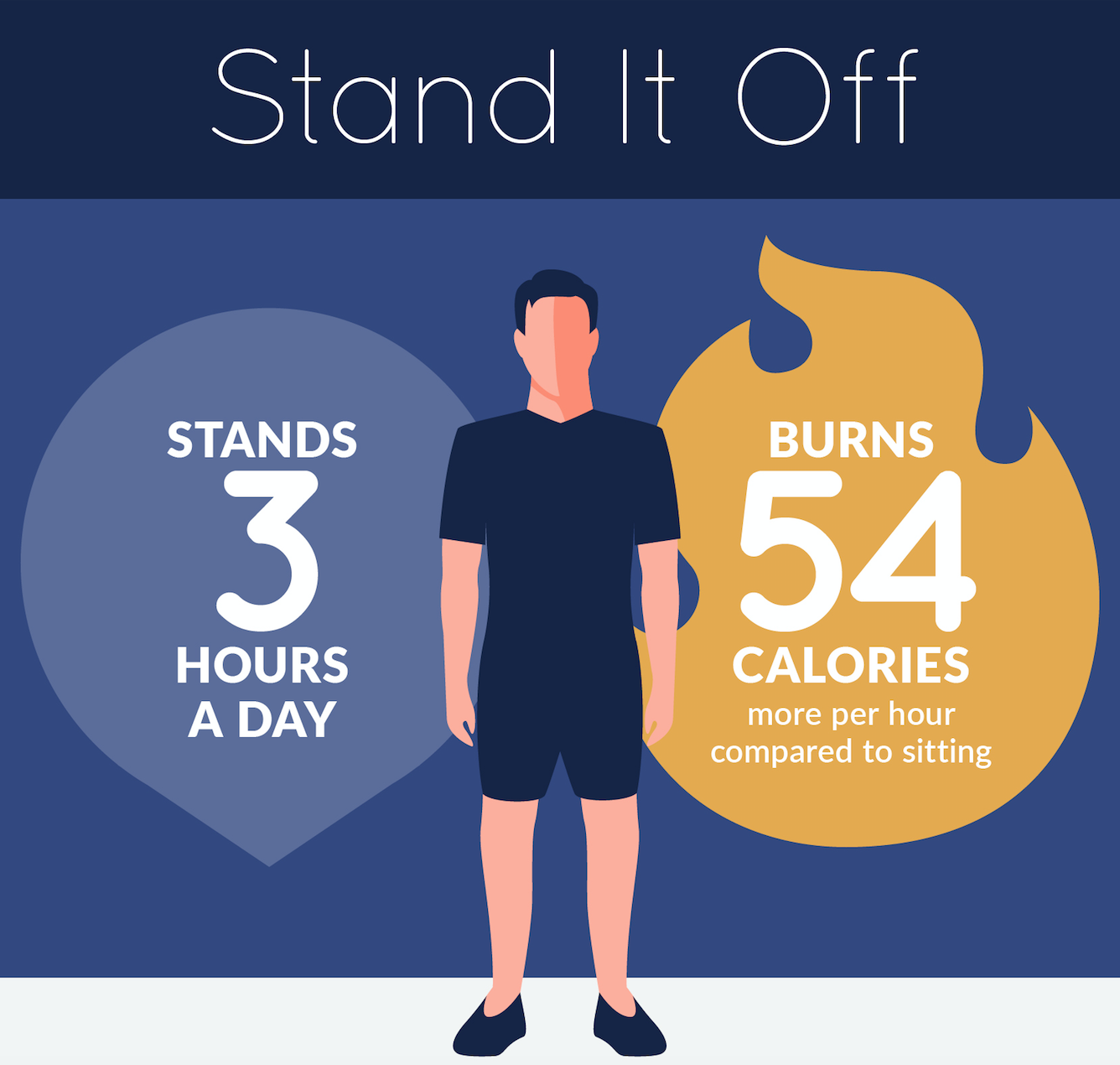 how many calories burn using standing desk
